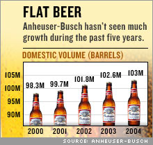 Flat Beer