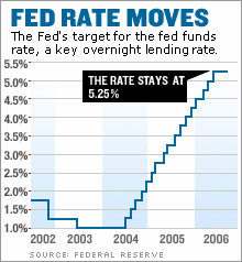 fed_moves_525.jpg