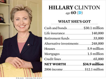 Clinton's money