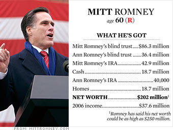 Romney's money